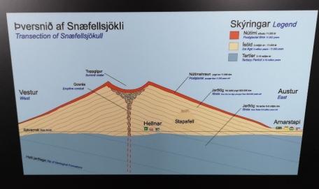 Snaefellsjokull structure