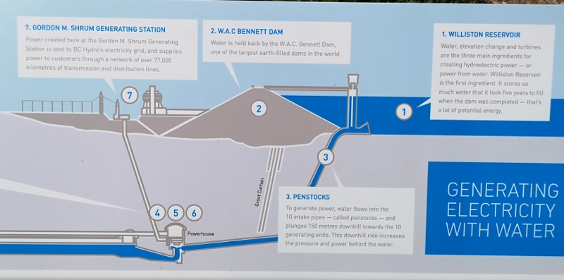 Structure of the dam
