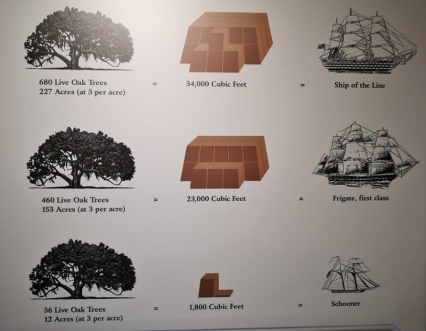 Number of Live Oaks to build various ships